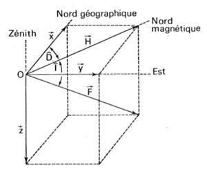 composante horizontale du champ magnetique terrestre